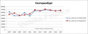Стоимость квадратного метра в Екатеринбурге за 10 лет