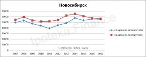 Стоимость квадратного метра в Новосибирске за 10 лет
