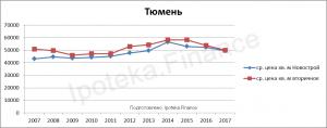 Стоимость квадратного метра в Тюмене за 10 лет