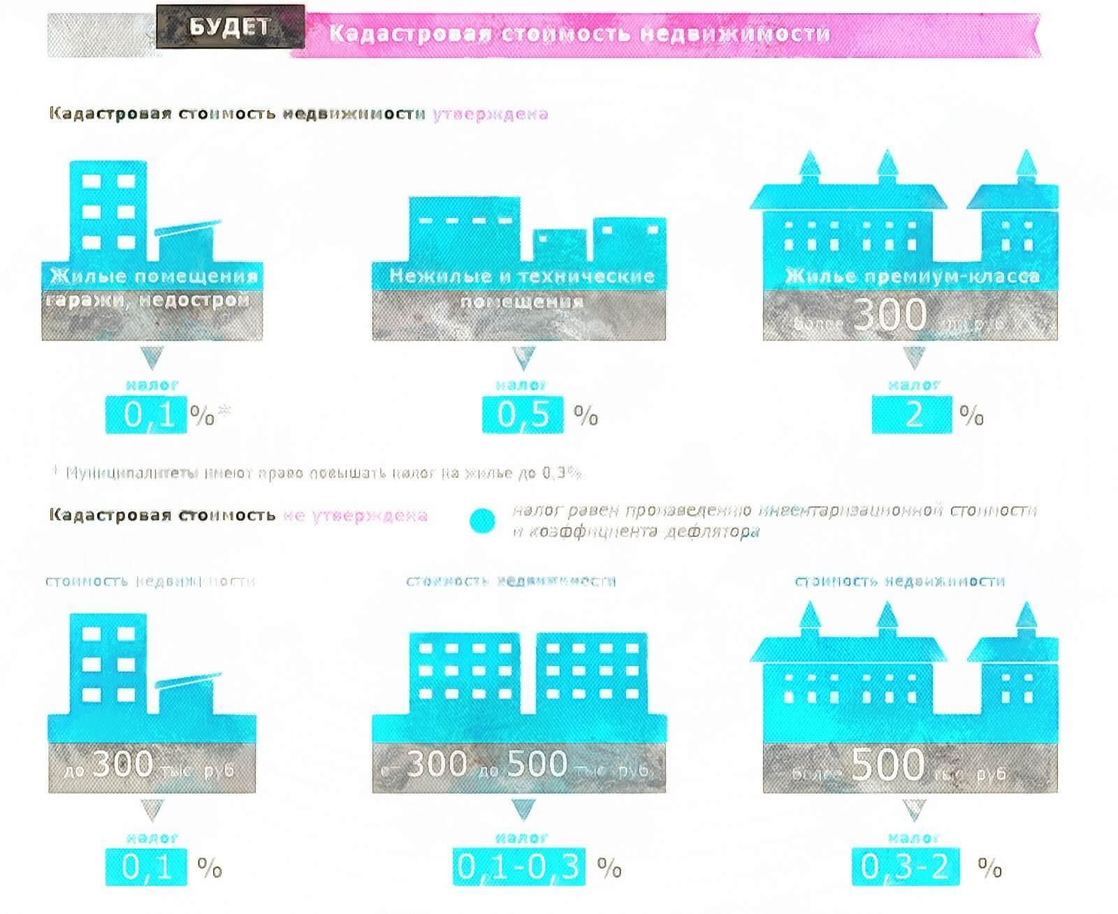 Как узнать стоимость недвижимости? Кто оплачивает оценку квартиры: продавец или покупатель?