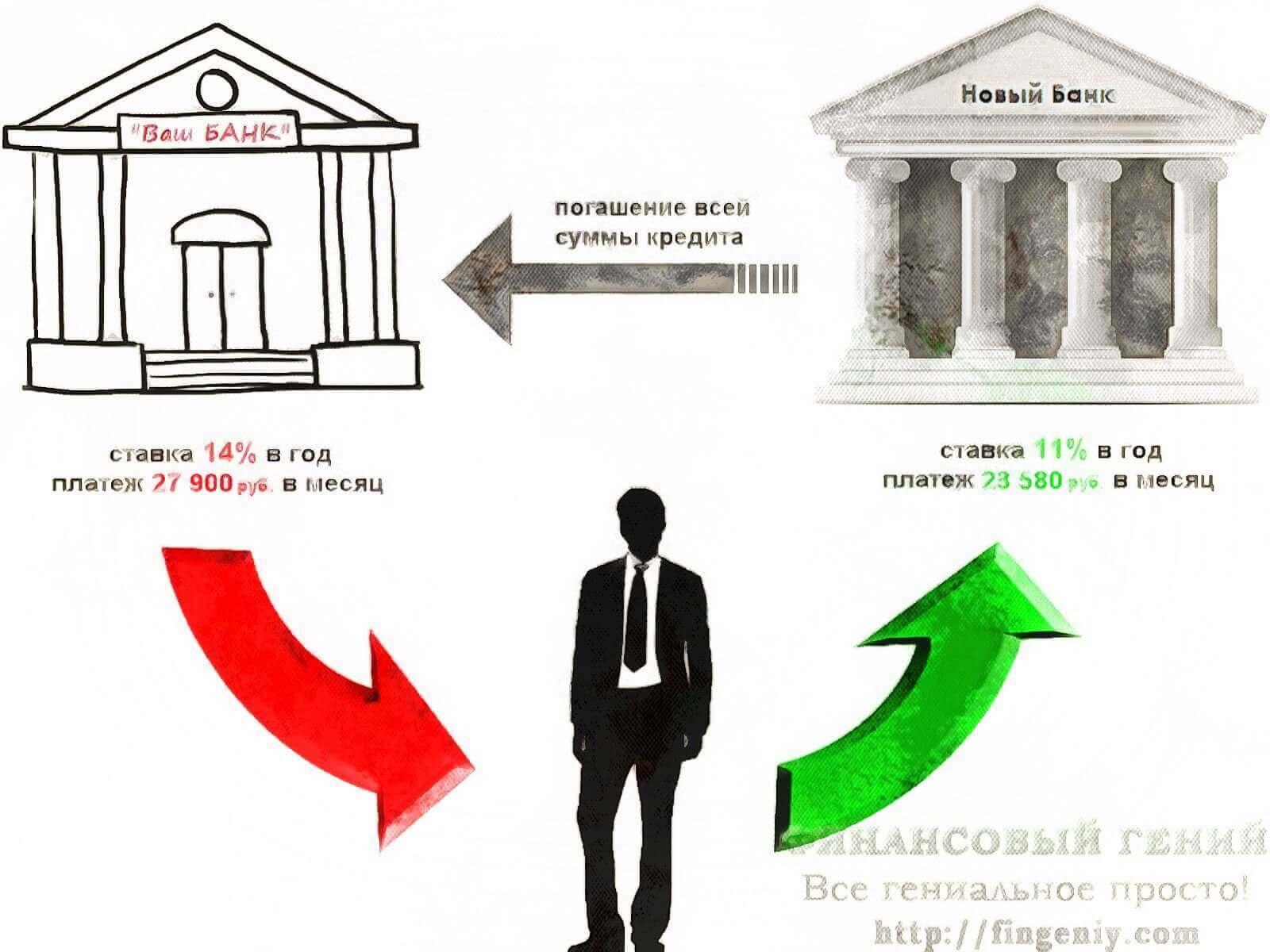 Порядок оформления рефинансирования ипотечного кредита