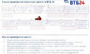 Сколько времени действует одобрение ипотеки в ВТБ 24