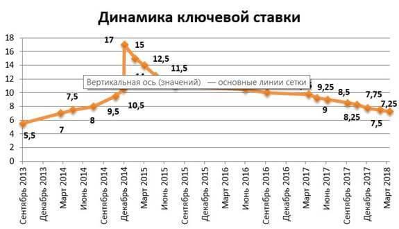 Условия ипотеки 6% в 2018 году (Постановление Правительства №1711 от 30.12.2017 г.), указ Путина