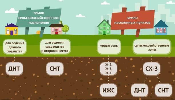 Критерии земельного участка для строительства жилого дома