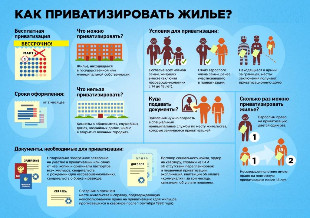 этапы приватизации